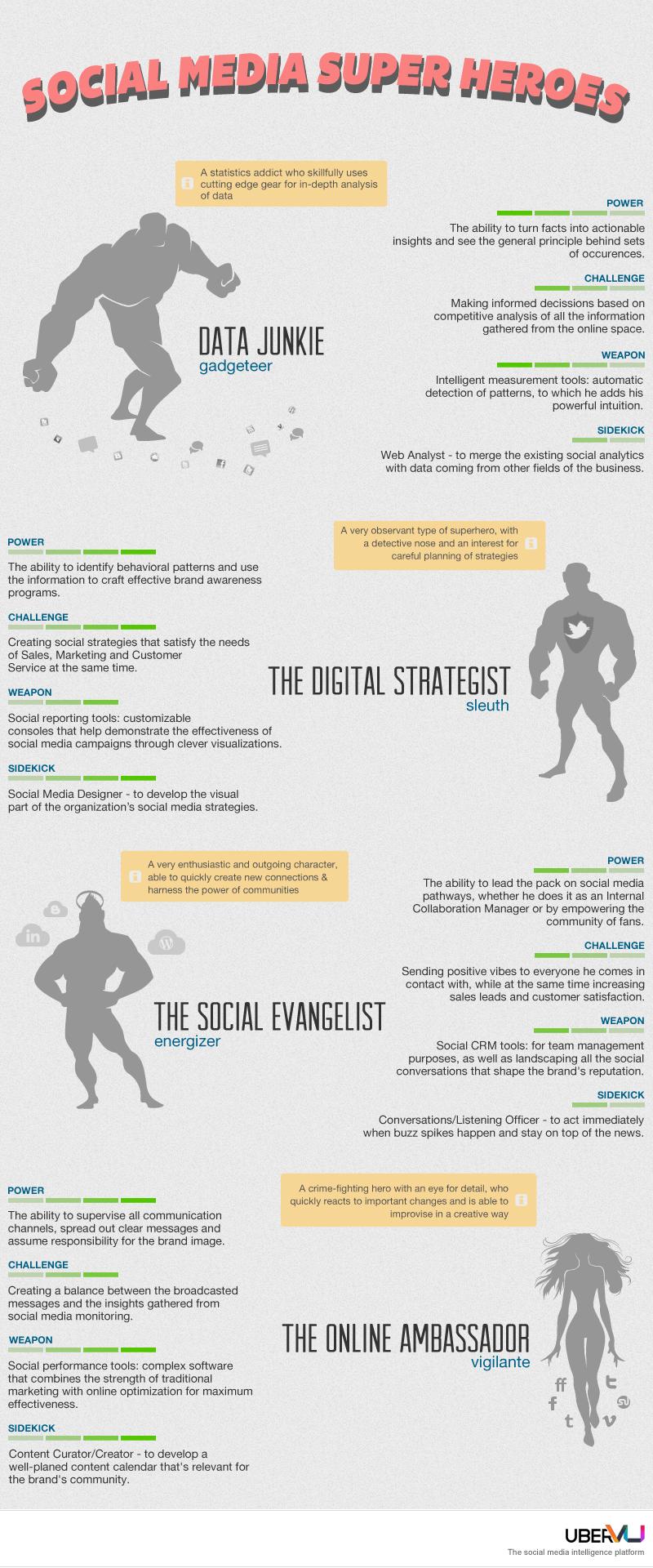super heroes del social media