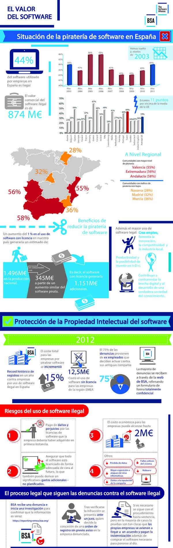 Consecuencias económicas de la piratería de software en España