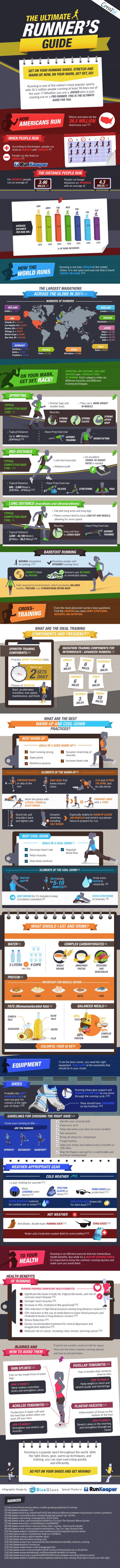 infografia sobre runners