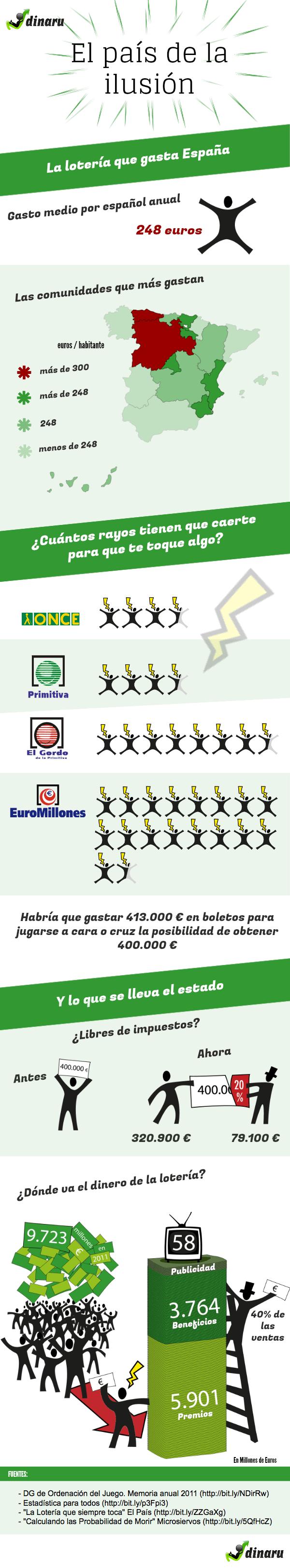 loteria de espana infografia