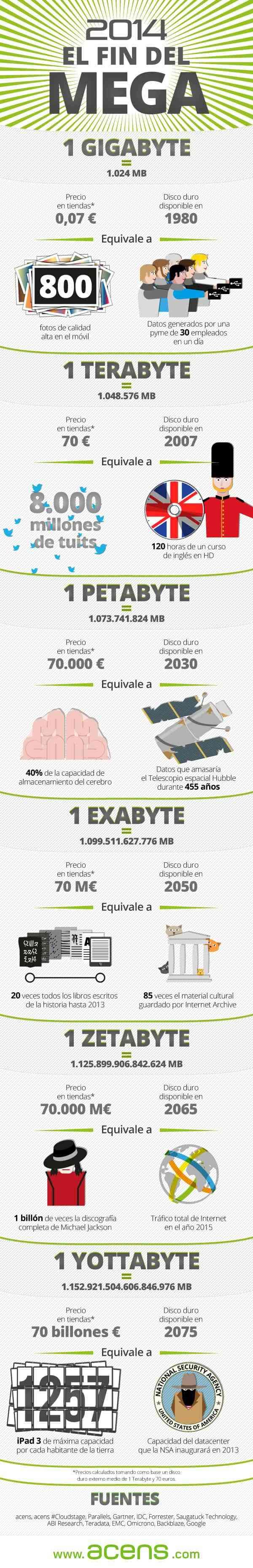 el fin de megabyte en 2104