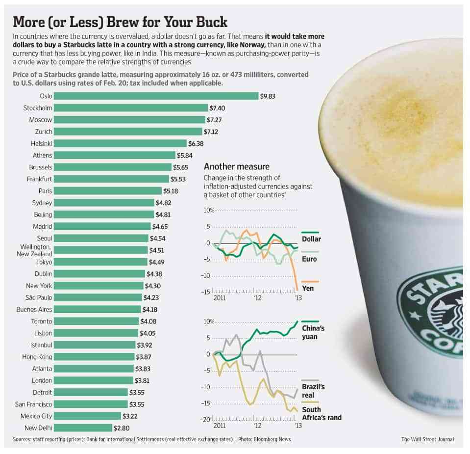 indice Starbucks