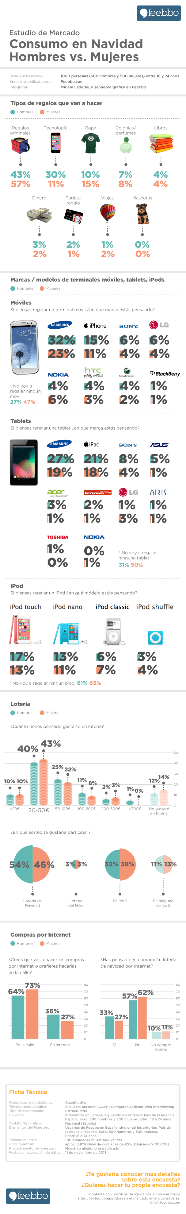 infografia-Feebbo-Consumo-Navidad