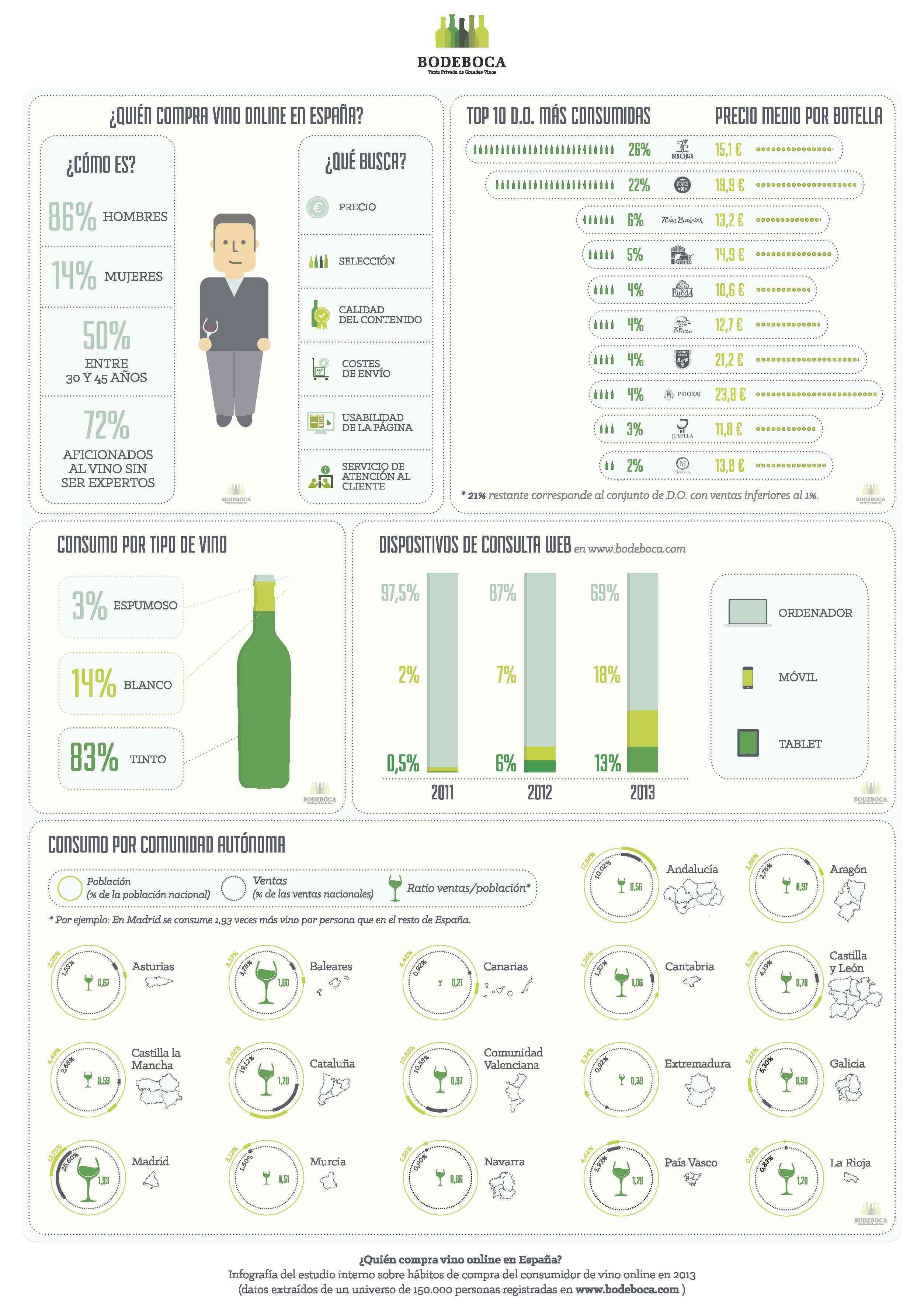 quien compra vino en Internet en España