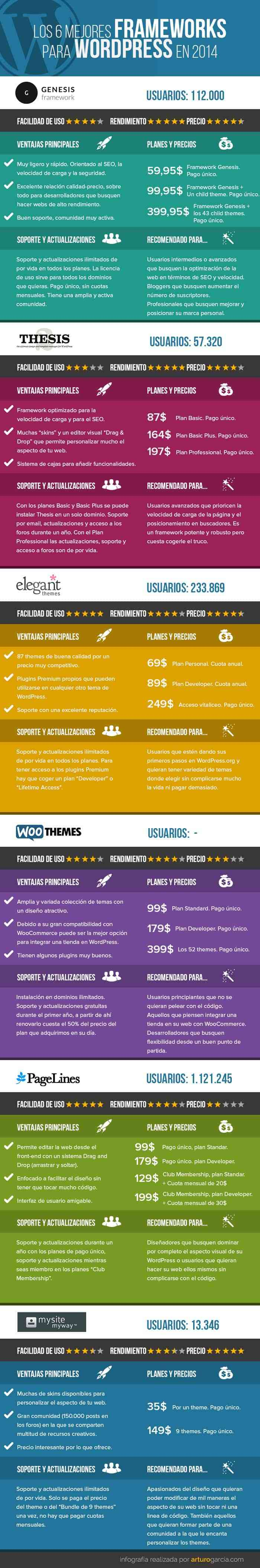 comparativa frameworks para wordpress