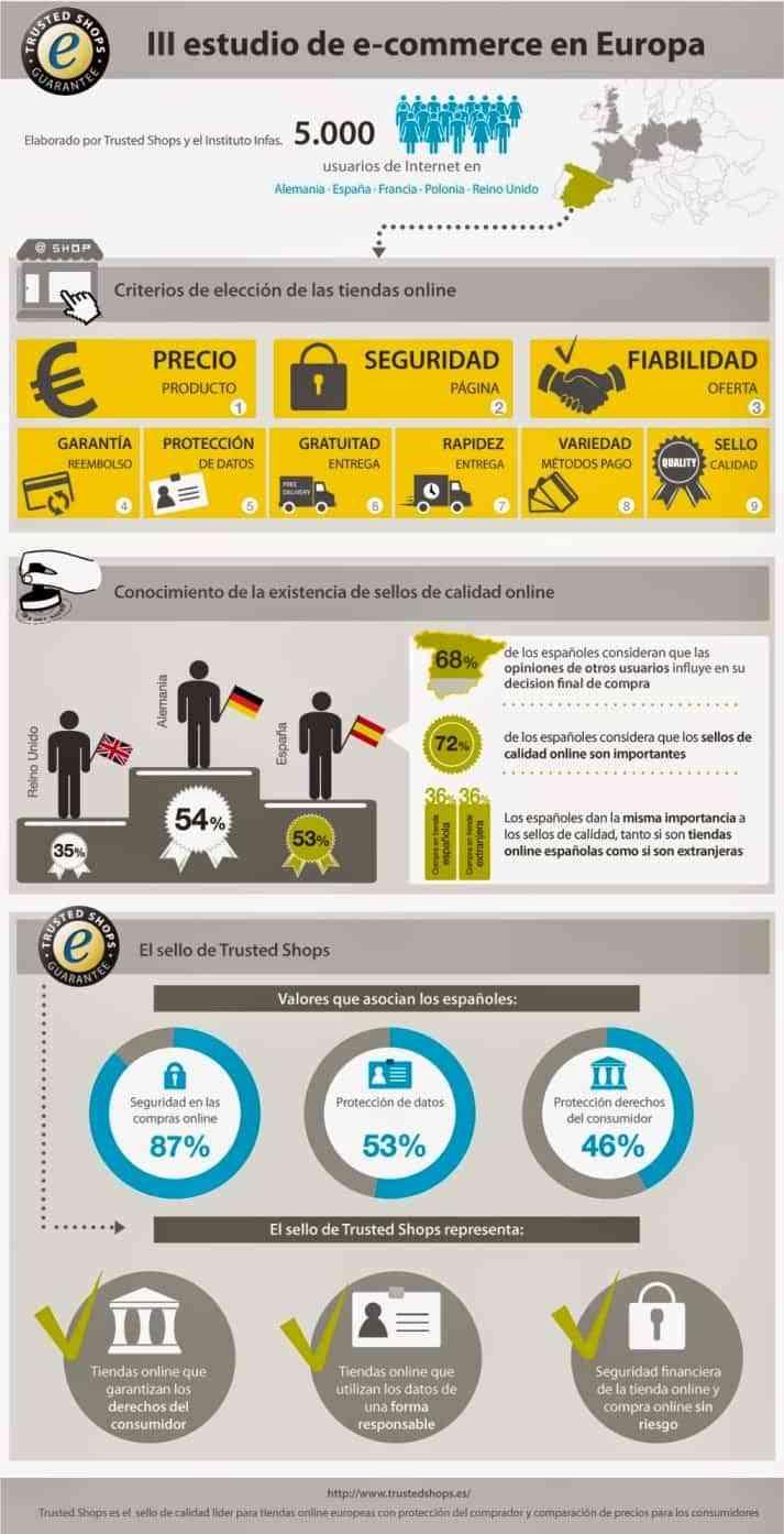 III Estudio de e-Commerce en Europa