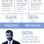 encuesta-online-abdicacionRey-Feebbo