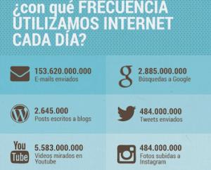 frecuencia de uso de internet
