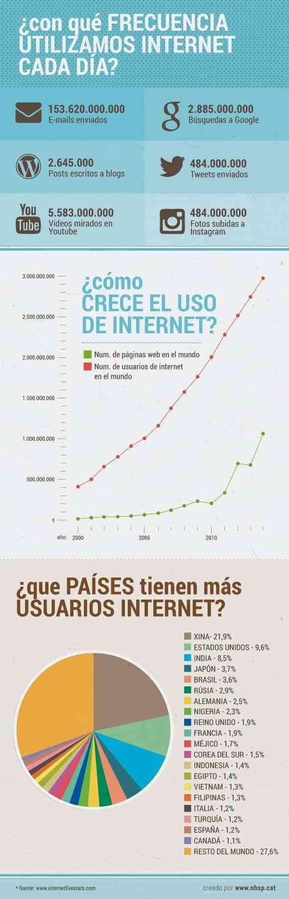 Infografía de la evolución de Internet