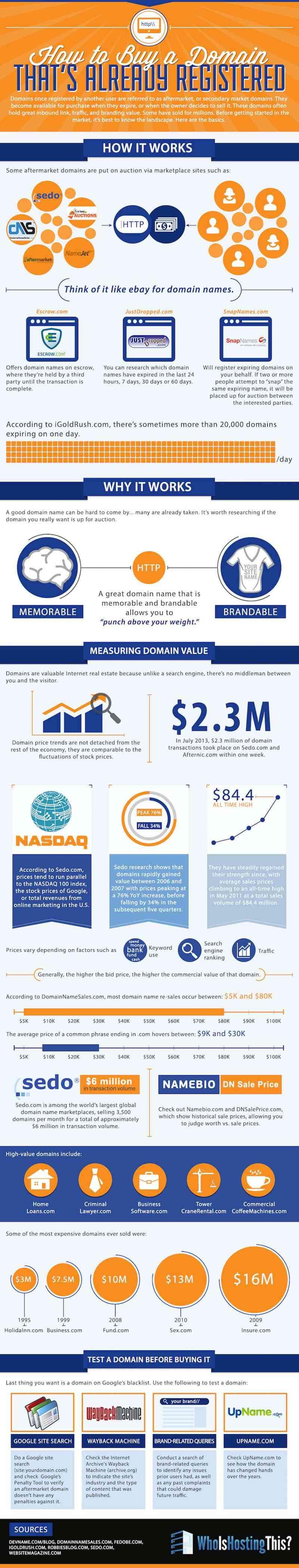 como comprar un dominios ya registrado