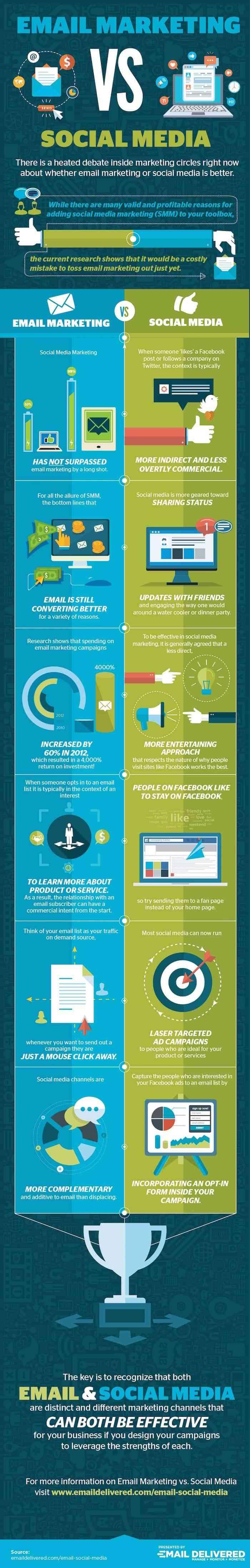 email-vs-social