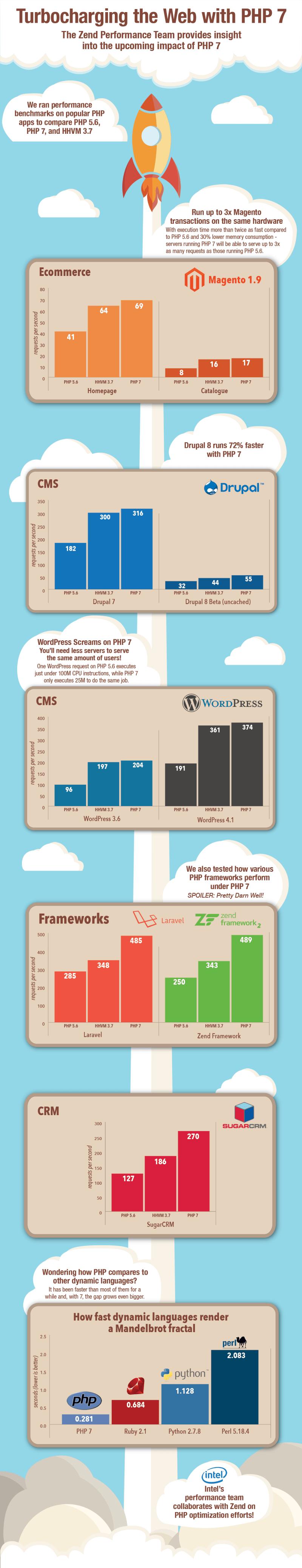 Acelera tu web con php 7