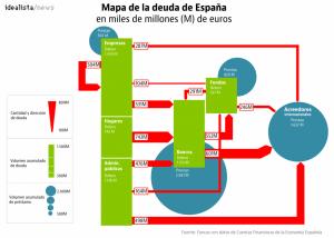 mapa de la deuda de España