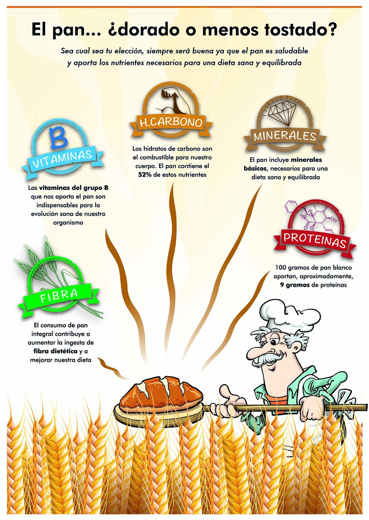 pan cada día infografía