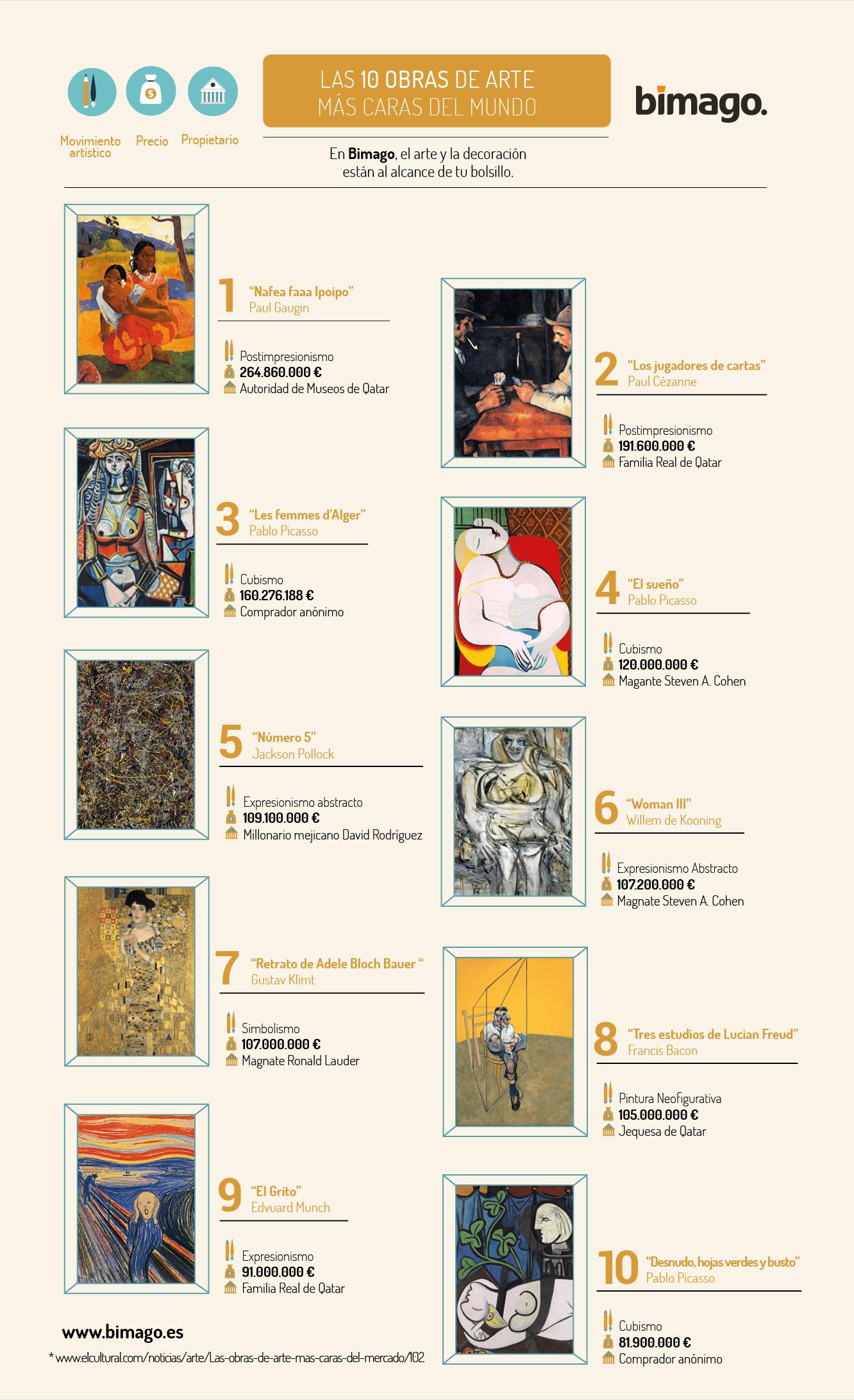 las obras de arte mas caras del mundo
