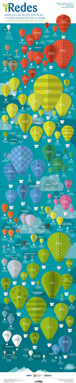 mapa de redes sociales y otros servicios en la nube