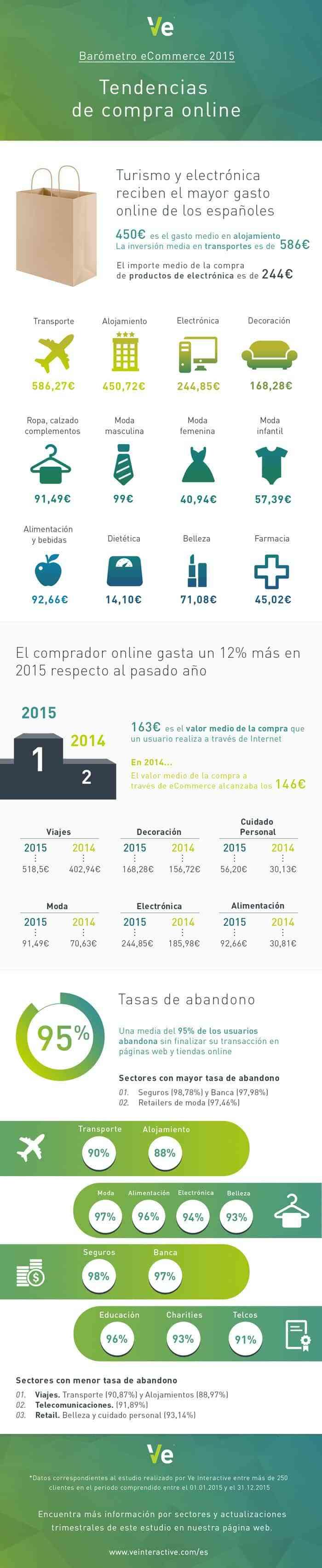tendencia de compra online espana