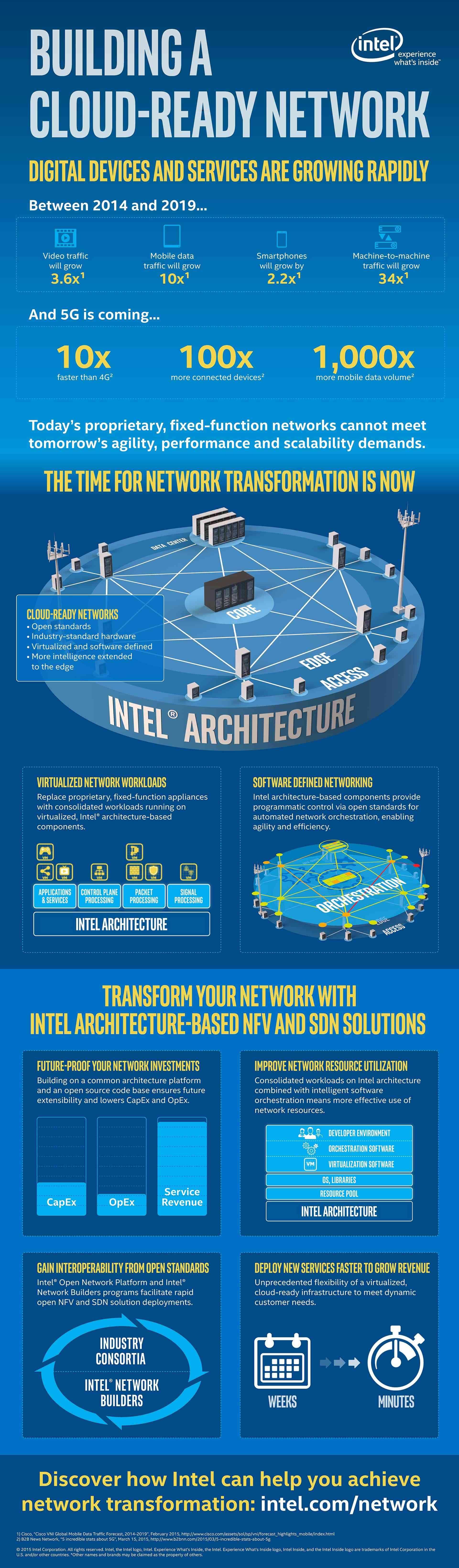 next generation network architecture infographic