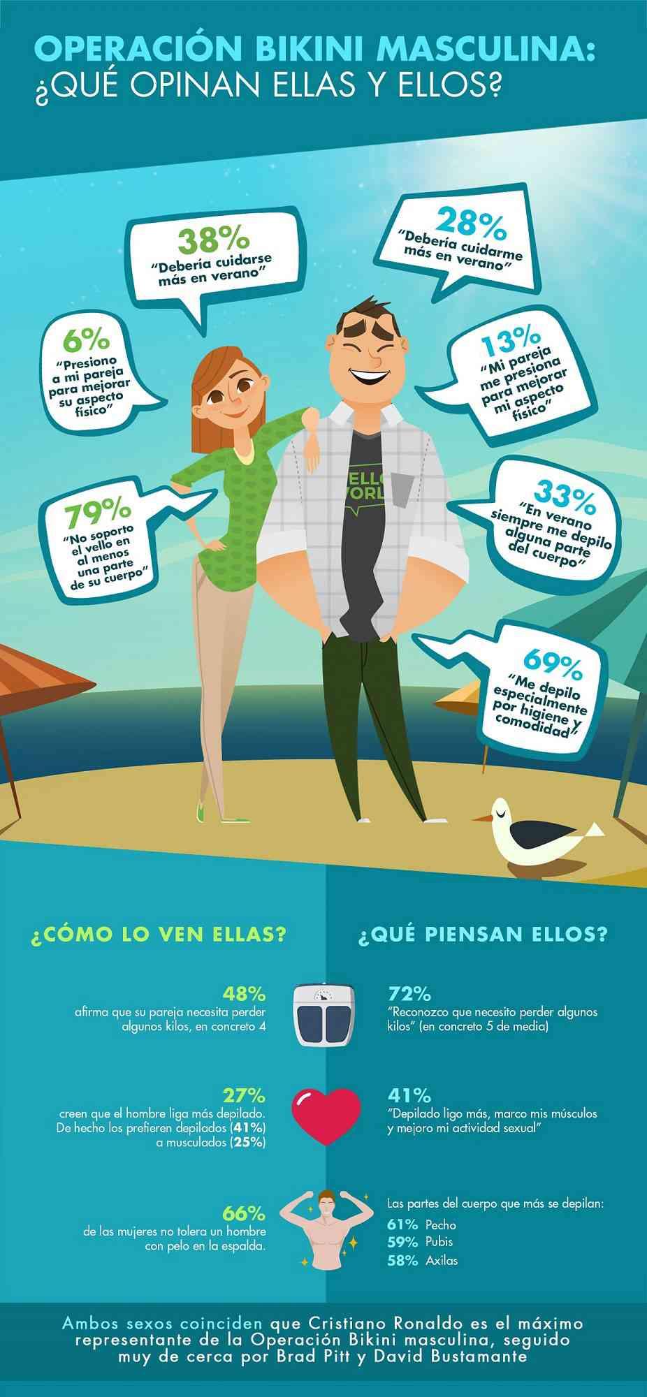 Infografía Operación masculina Qué opinan ellas y ellos