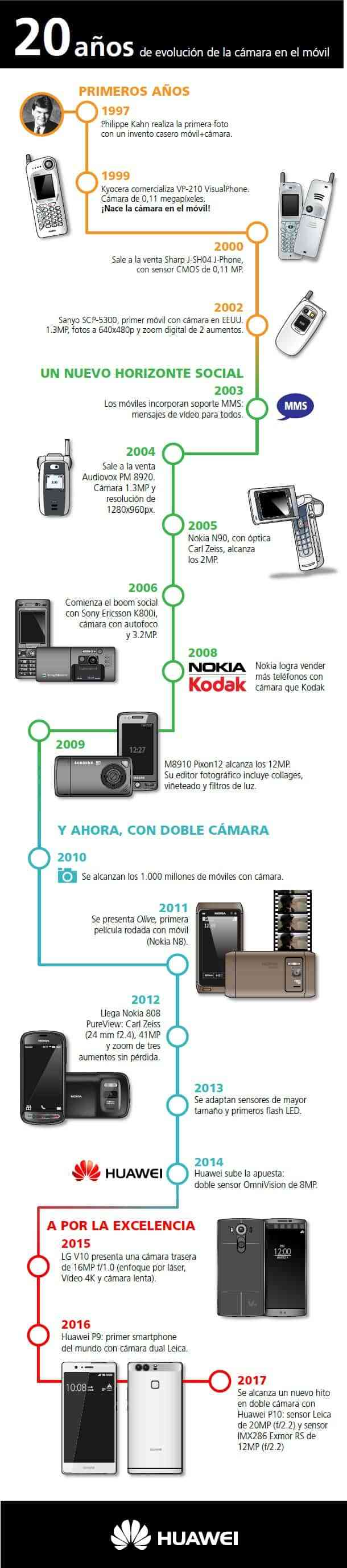 Infografia 20 anos de evolucion de la camara en el movil