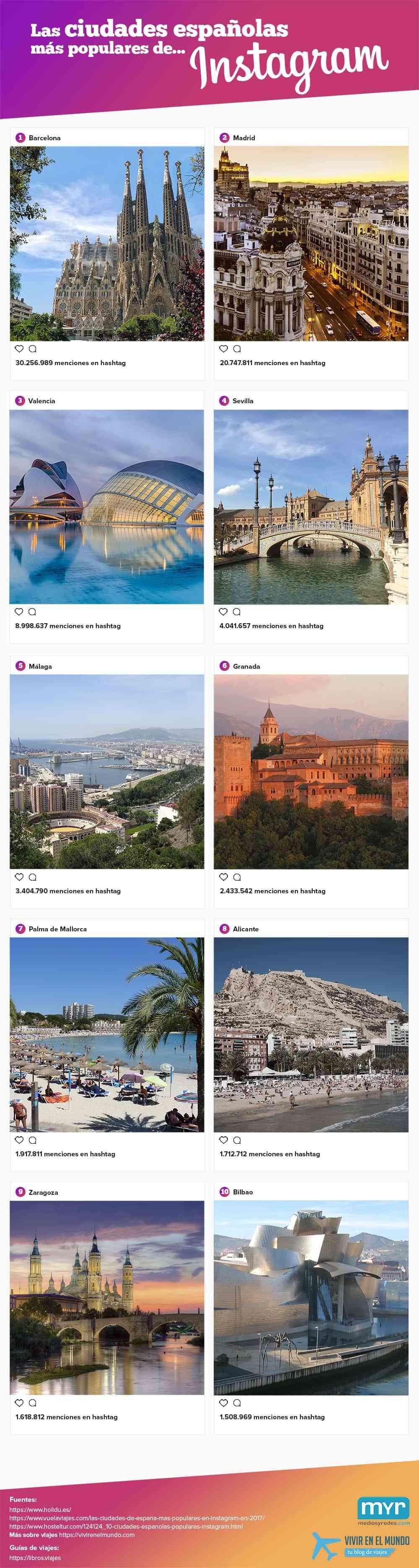 ciudades españolas más populares de Instagram