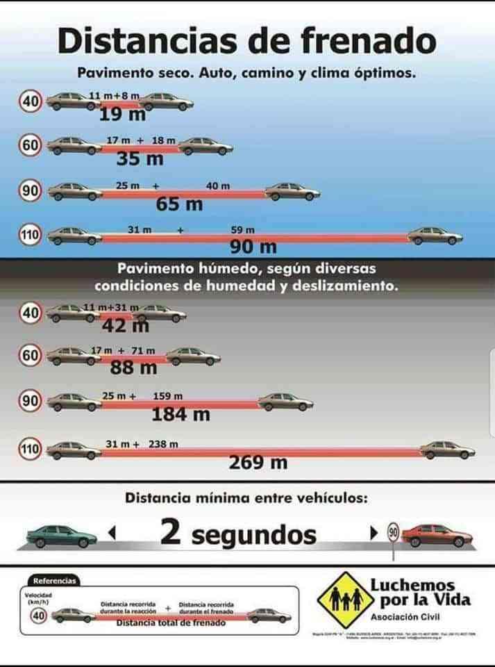 distancias de frenado coches