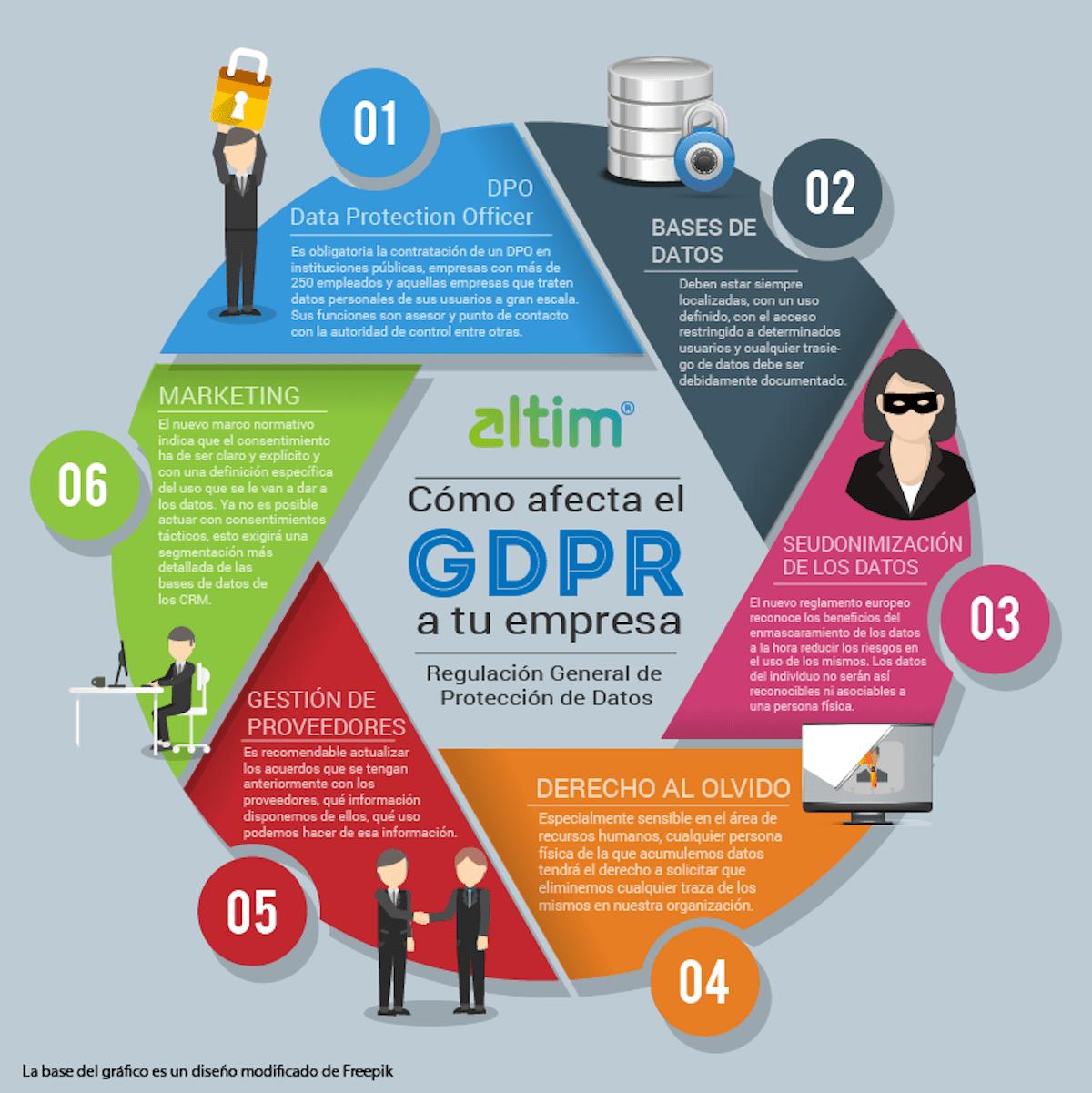 infografia GDPR