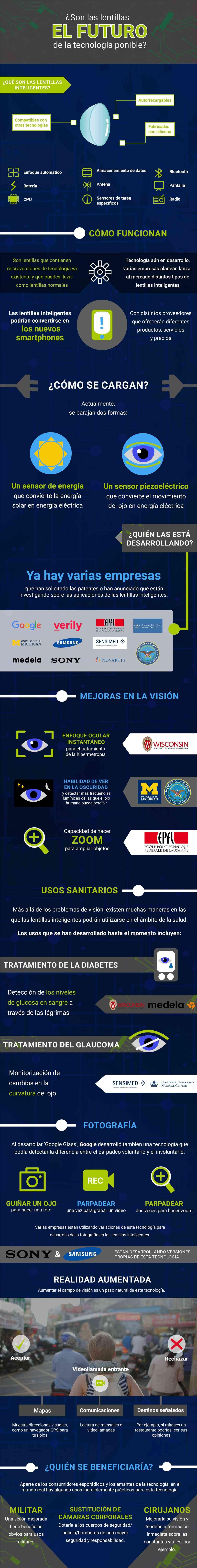Infografia Son las lentillas inteligentes el futuro de los wereables ES