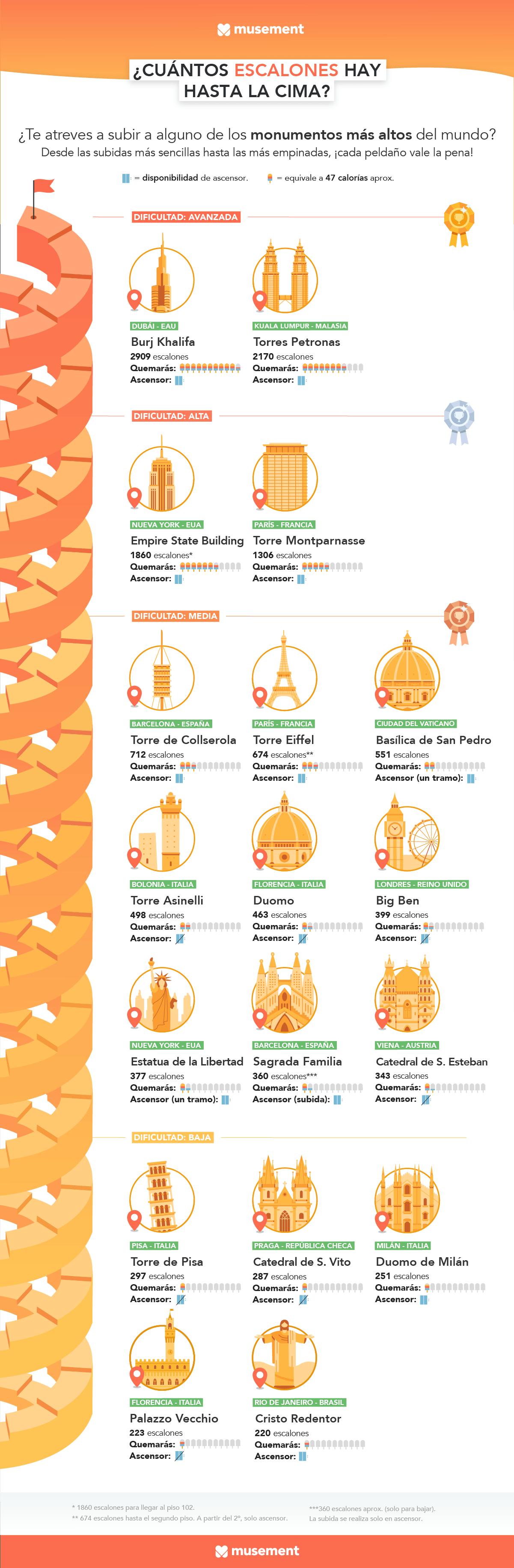 Infografia Musement escaleras monumentos