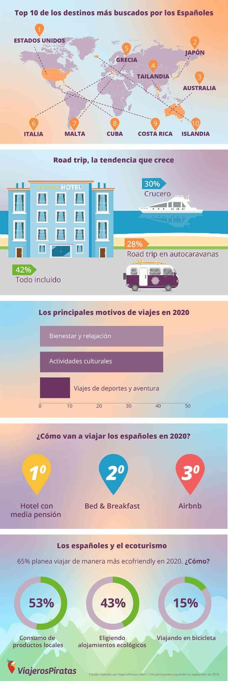tendencias viaje 2020