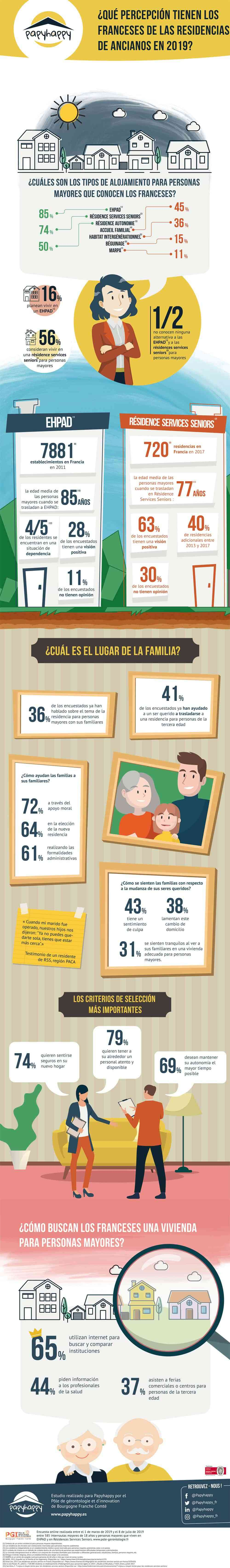 residencias ancianos francesas infografia