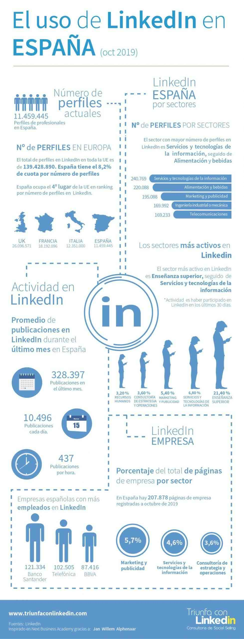 2019 infografia uso triunfa con linkedIn espana acens blog cloud scaled hd
