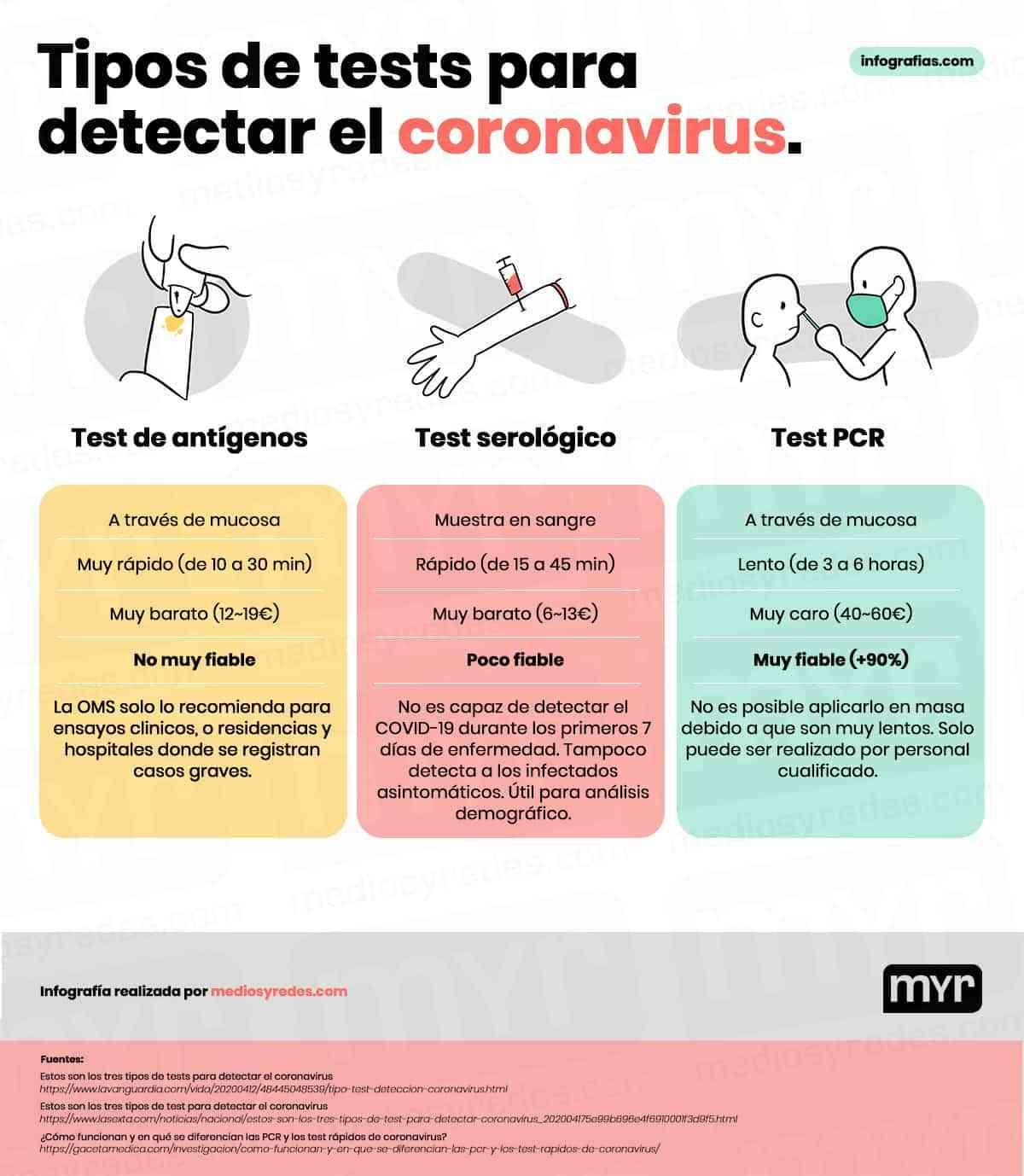tipos de tests para detectar el coronavirus