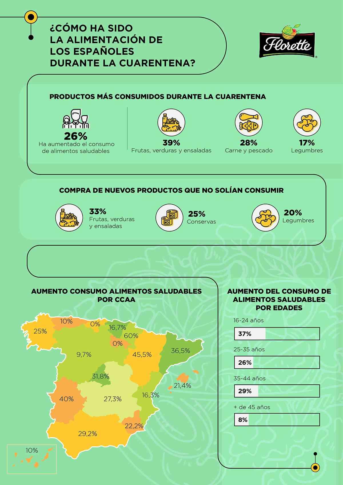 Florette Infografía encuesta COVID 19