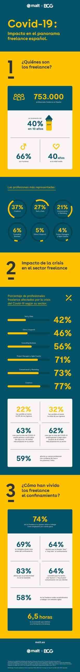 los freelances de espana piensan que la emergencia sanitaria les reportara mas proyectos scaled