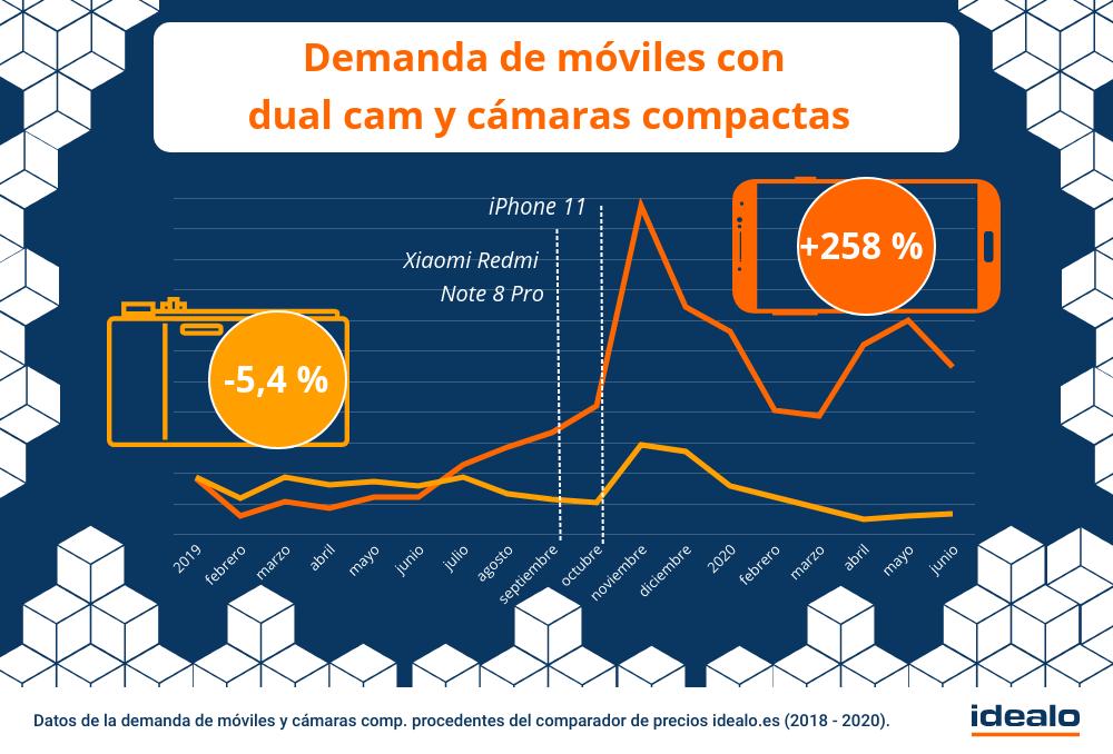 demanda moviles dual cam