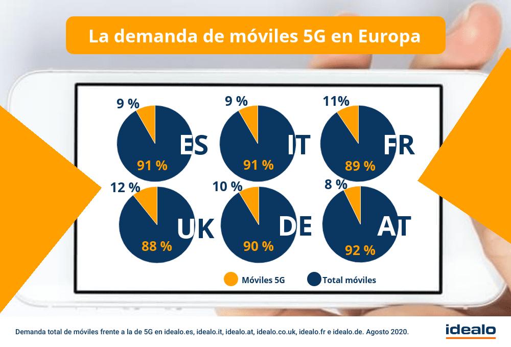 5G smartphones Espana