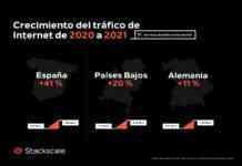 crecimiento trafico Internet 2020 2021 Stackscale 1