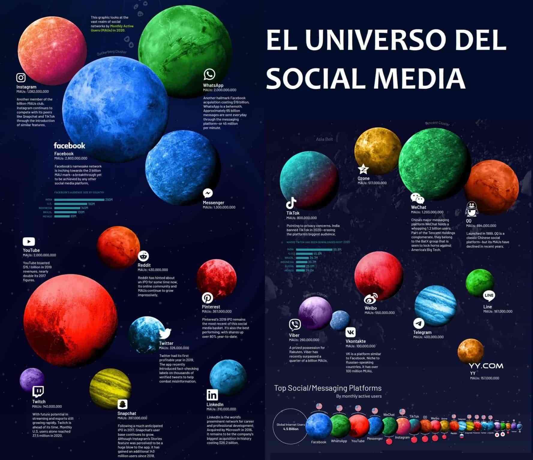 universo social media