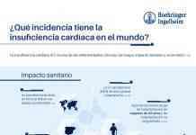 Boehringer Incidencia de la IC en el mundo
